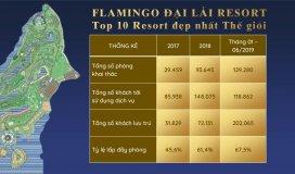 Chỉ với 3,2 tỷ đồng trong tay sở hữu ngay Biệt thự The Legend Villas tại bán đảo Nam Flamingo Đại Lải